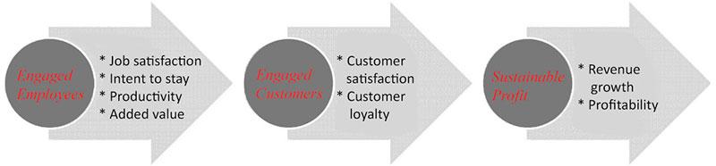 employee engagement flowchart