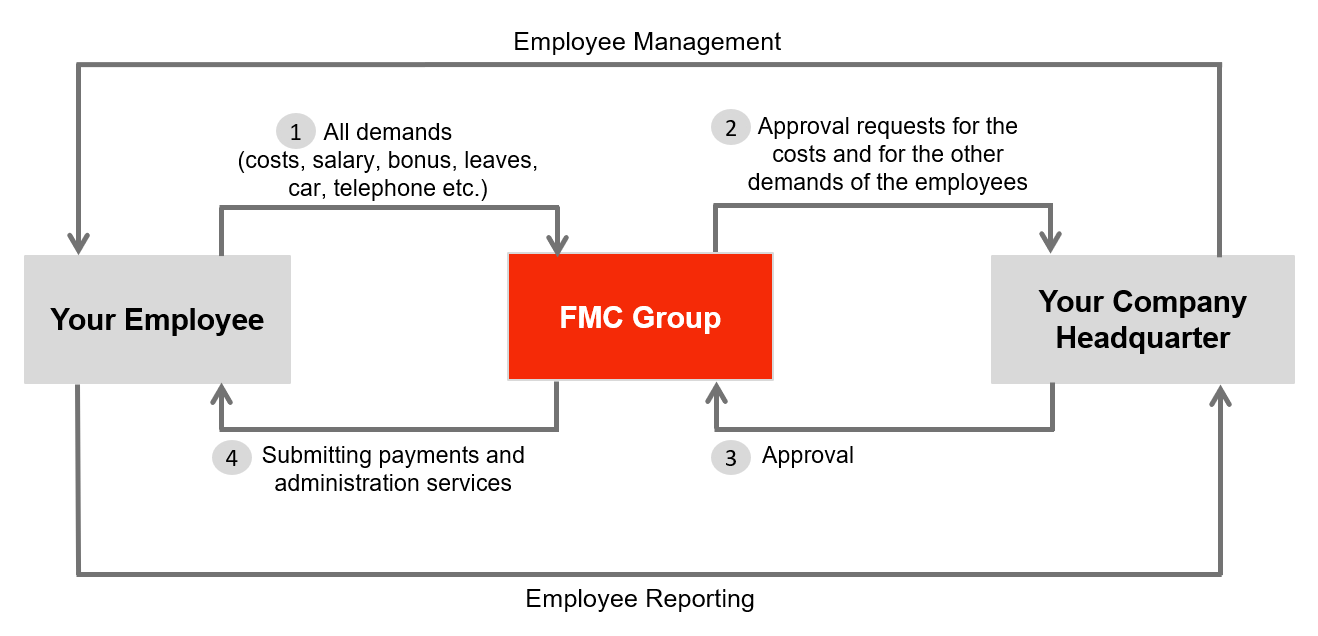 Management and Reporting Flow Chart