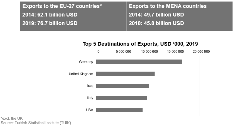 Graph showing Turkey's export figures
