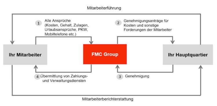 employee leasing diagram, german