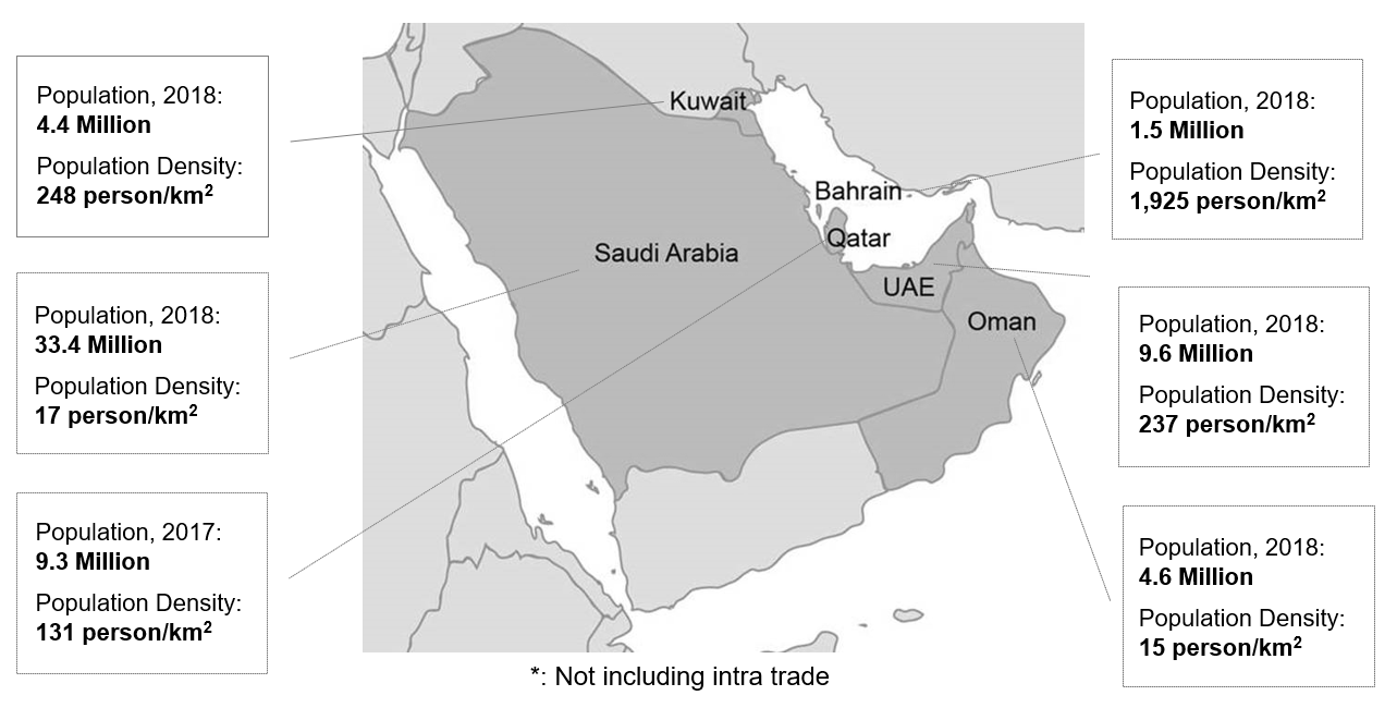 population middle east graph