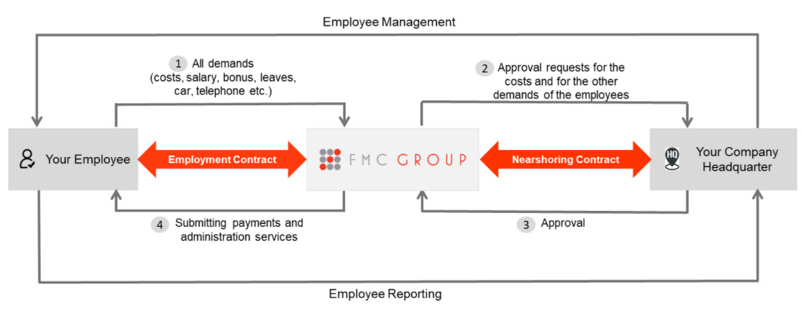 Approach for Nearshoring