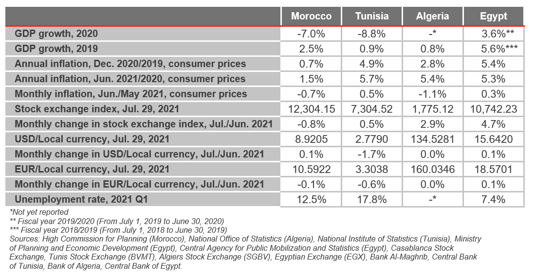 north africa economy graph august 2021