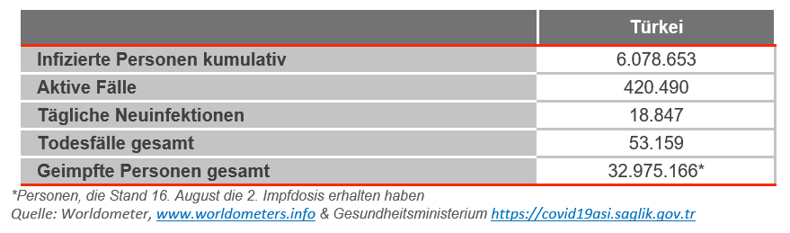 turkey covid status august 2021 german
