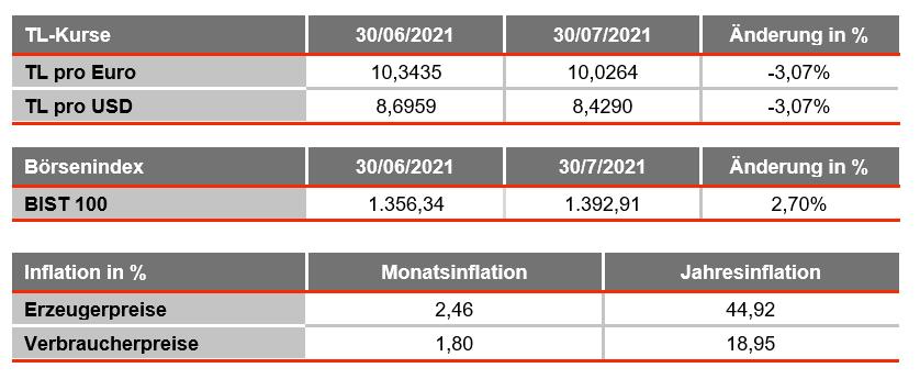turkey monthly data graph august 2021, german