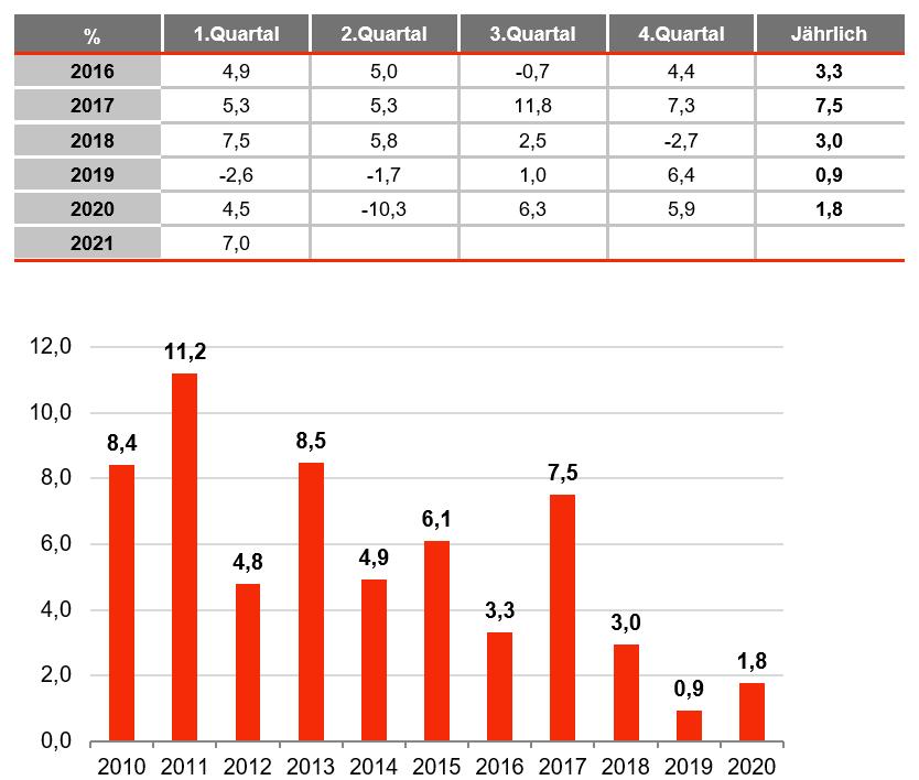 turkey growth graph august 2021, german