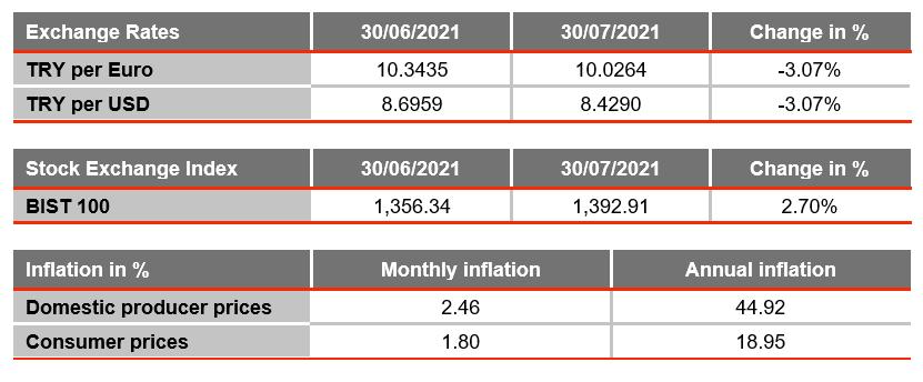 turkey monthly data graph august 2021