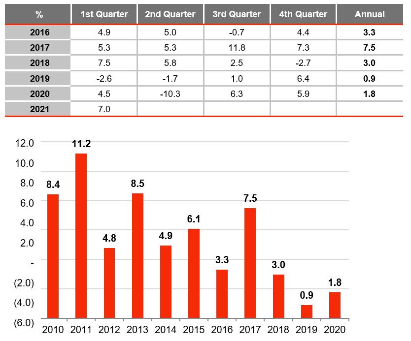 turkey growth graph august 2021