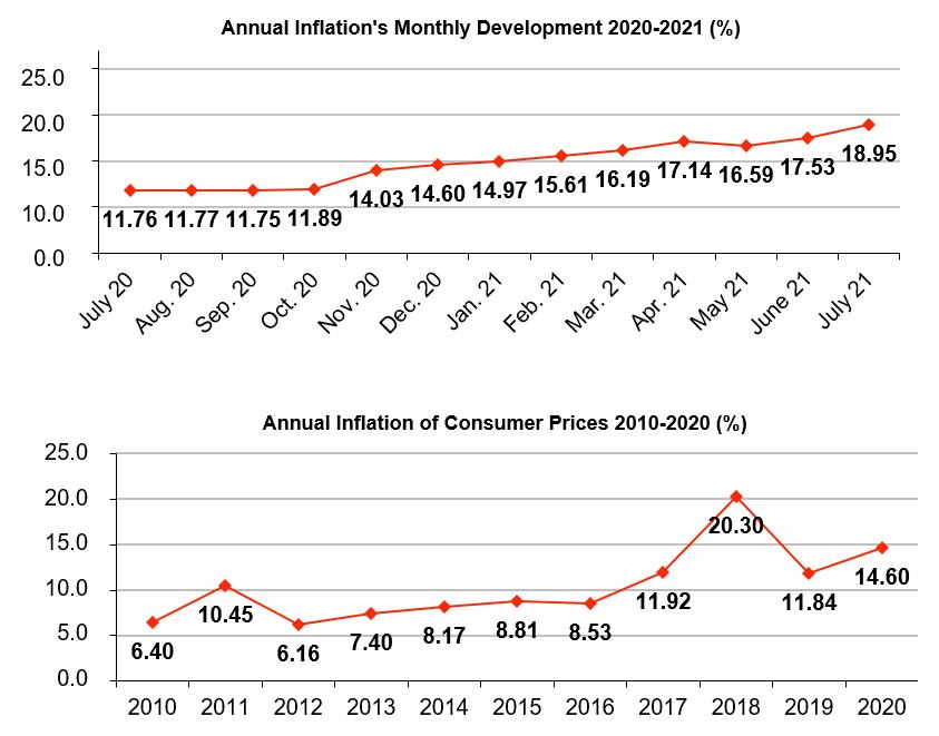 turkey inflation graph august 2021