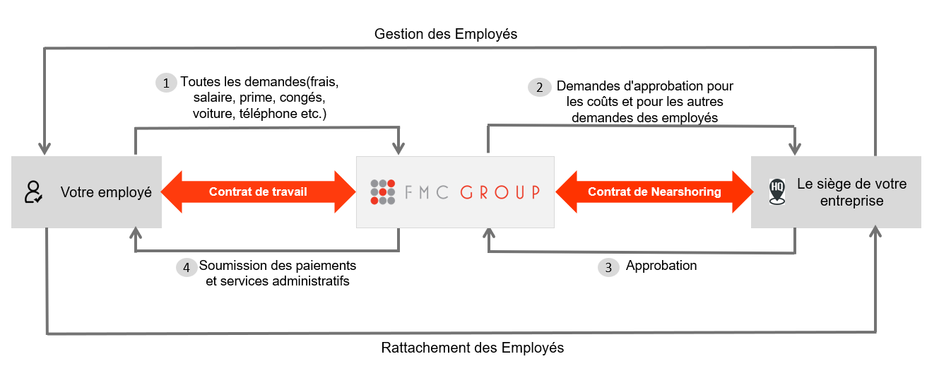 nearshoring chart in French